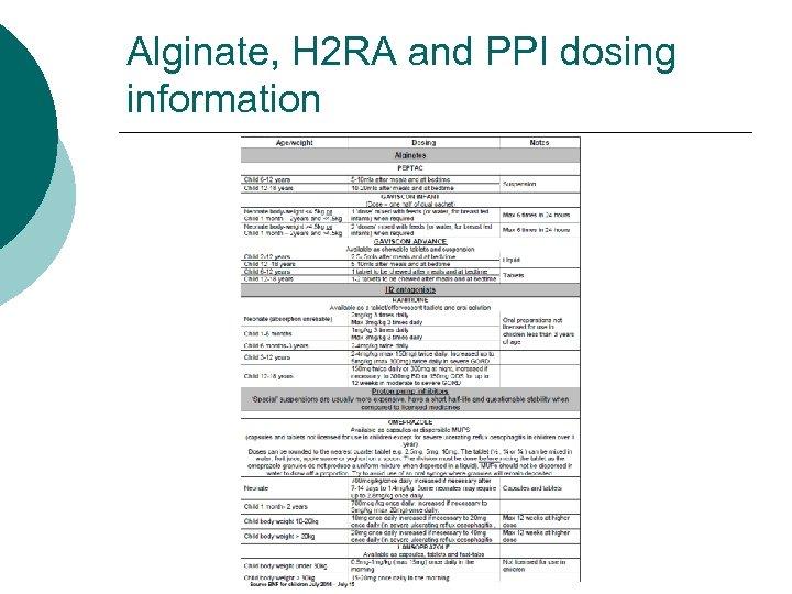 Alginate, H 2 RA and PPI dosing information
