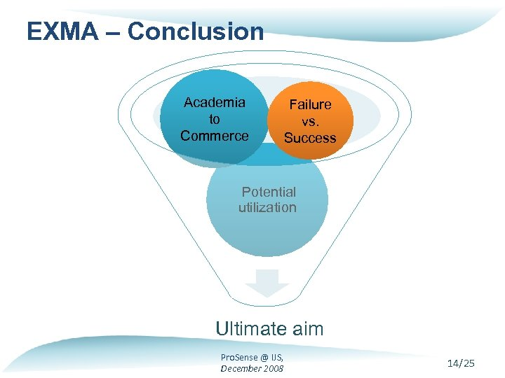 EXMA – Conclusion Academia to Commerce Failure vs. Success Potential utilization - Ultimate aim