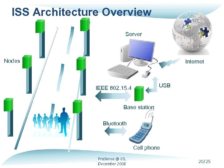 ISS Architecture Overview Server Nodes Internet USB IEEE 802. 15. 4 Base station Bluetooth