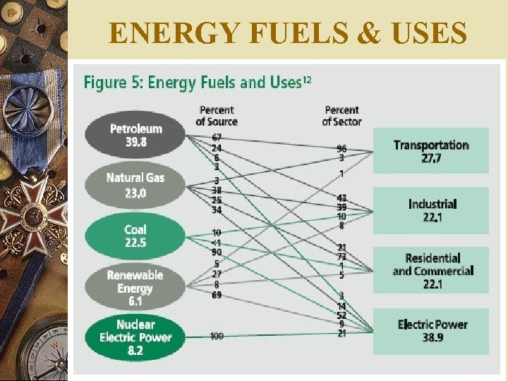 ENERGY FUELS & USES