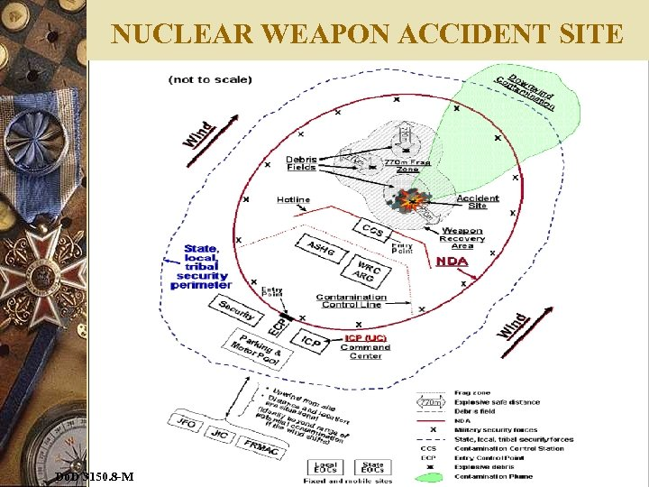 NUCLEAR WEAPON ACCIDENT SITE Do. D 3150. 8 -M