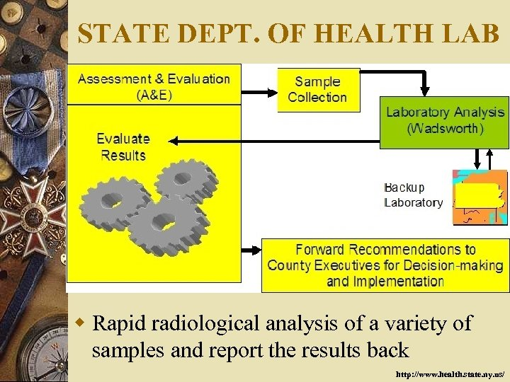 STATE DEPT. OF HEALTH LAB w Rapid radiological analysis of a variety of samples