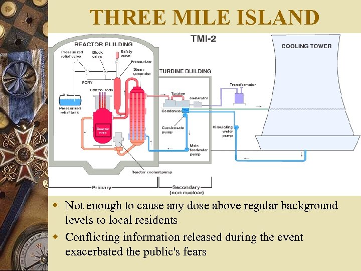 THREE MILE ISLAND w Not enough to cause any dose above regular background levels