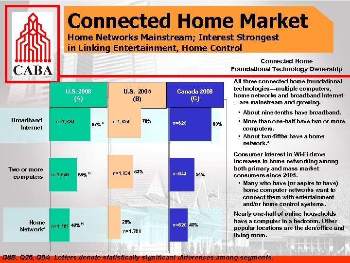 Connected Home Market Home Networks Mainstream; Interest Strongest in Linking Entertainment, Home Control Connected