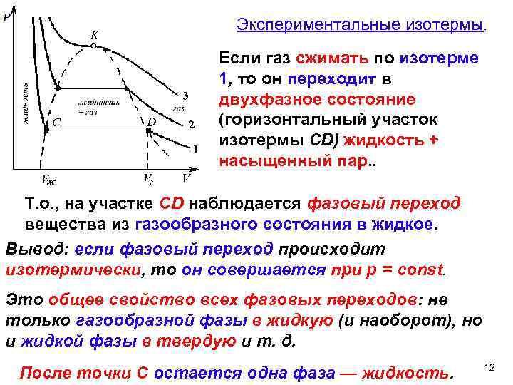Экспериментальные изотермы. Если газ сжимать по изотерме 1, то он переходит в двухфазное состояние