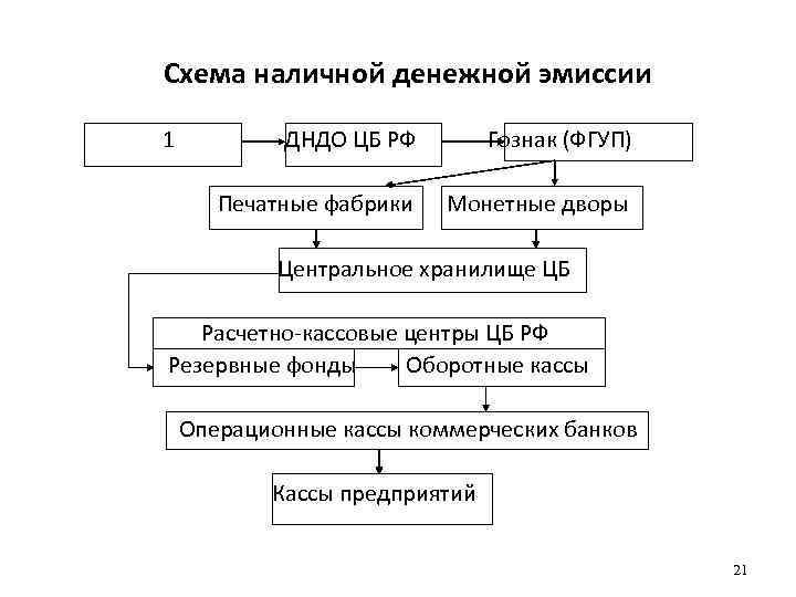 Схема наличной денежной эмиссии 1 ДНДО ЦБ РФ Гознак (ФГУП) Печатные фабрики Монетные