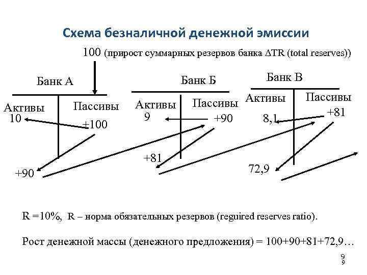 Схема безналичной денежной эмиссии 100 (прирост суммарных резервов банка ∆TR (total reserves)) Банк Б