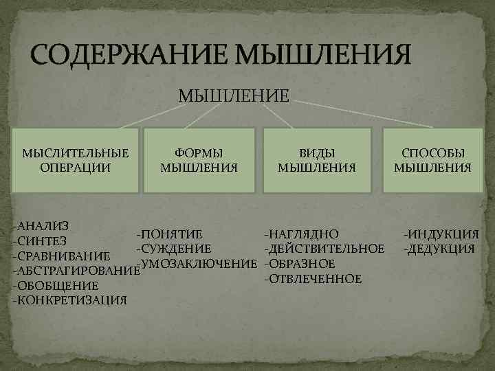 СОДЕРЖАНИЕ МЫШЛЕНИЯ МЫШЛЕНИЕ МЫСЛИТЕЛЬНЫЕ ОПЕРАЦИИ ФОРМЫ МЫШЛЕНИЯ -АНАЛИЗ -ПОНЯТИЕ -СИНТЕЗ -СУЖДЕНИЕ -СРАВНИВАНИЕ -УМОЗАКЛЮЧЕНИЕ -АБСТРАГИРОВАНИЕ