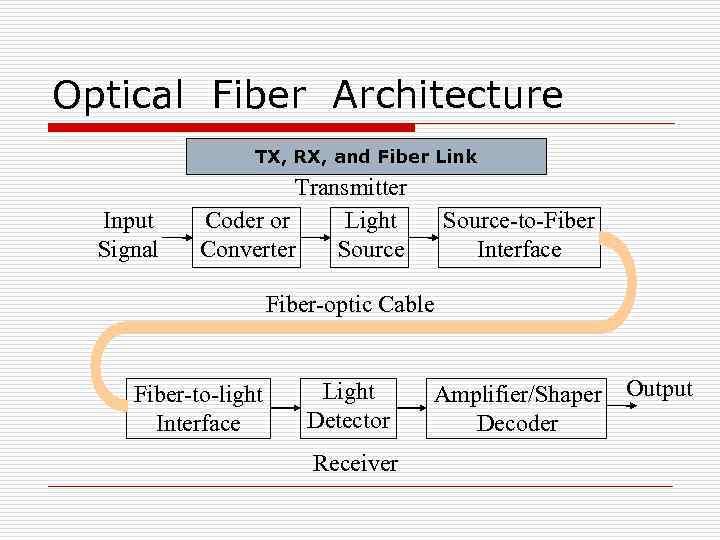 Fiber Optics Technology Optical Communication Systems