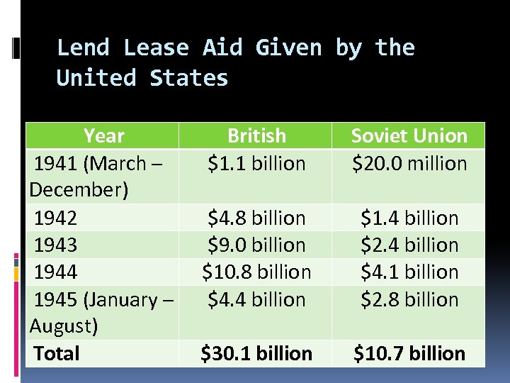 Lend Lease Aid Given by the United States Year 1941 (March – December) 1942