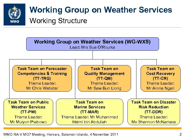 Working Group on Weather Services WMO Working Structure Working Group on Weather Services (WG-WXS)