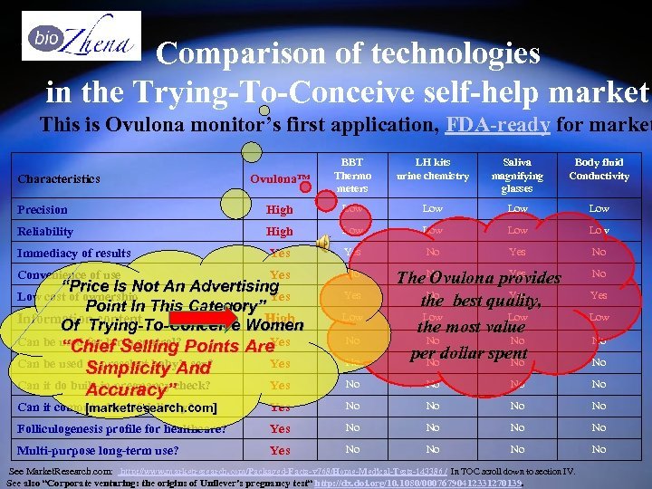 Comparison of technologies in the Trying-To-Conceive self-help market This is Ovulona monitor's first application,