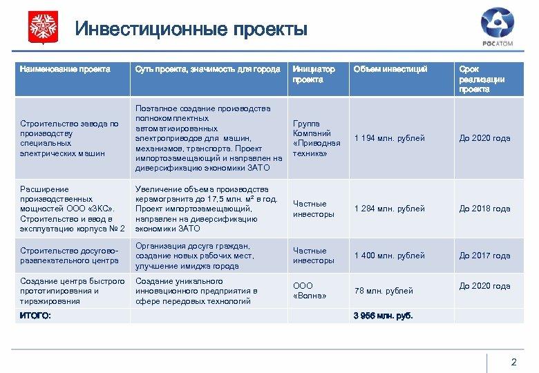 Инвестиционные проекты Наименование проекта Суть проекта, значимость для города Строительство завода по производству специальных
