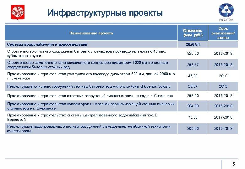 Инфраструктурные проекты Наименование проекта Стоимость (млн. руб. ) Срок реализации/ этапы Система водоснабжения и