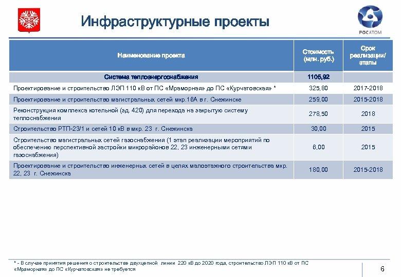 Инфраструктурные проекты Наименование проекта Стоимость (млн. руб. ) Система теплоэнергоснабжения Срок реализации/ этапы 1105,