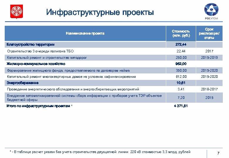 Инфраструктурные проекты Наименование проекта Стоимость (млн. руб. ) Срок реализации/ этапы Благоустройство территории 272,