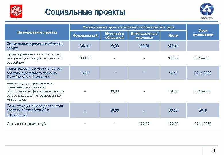 Социальные проекты Финансирование проекта в разбивке по источникам (млн. руб. ) Наименование проекта Срок