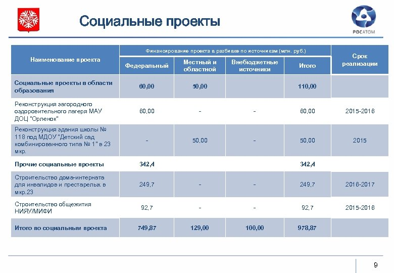 Социальные проекты Финансирование проекта в разбивке по источникам (млн. руб. ) Наименование проекта Федеральный