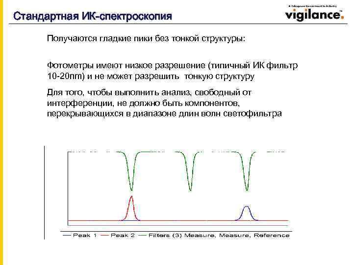 Стандартная ИК-спектроскопия Получаются гладкие пики без тонкой структуры: Фотометры имеют низкое разрешение (типичный ИК