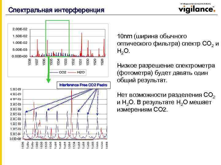 Спектральная интерференция 10 nm (ширина обычного оптического фильтра) спектр CO 2 и H 2