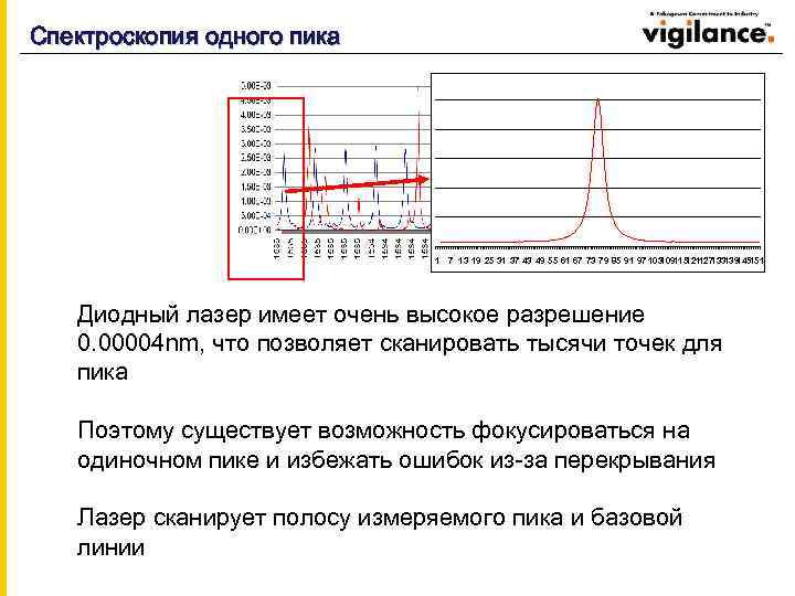 Спектроскопия одного пика 1 7 13 19 25 31 37 43 49 55 61