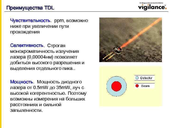 Преимущества TDL Чувствительность. ppm, возможно ниже при увеличении пути прохождения Селективность. Строгая монохроматичность излучения