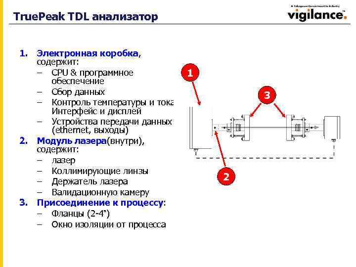 True. Peak TDL анализатор 1. Электронная коробка, содержит: – CPU & программное обеспечение –