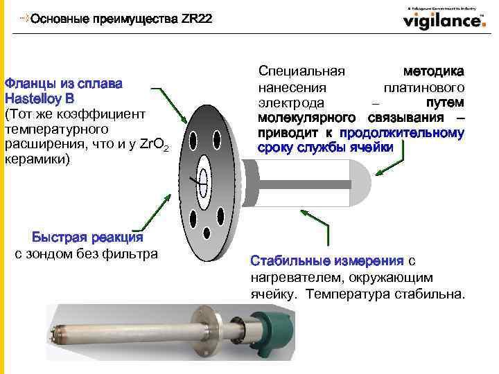 Основные преимущества ZR 22 Фланцы из сплава Hastelloy B (Тот же коэффициент температурного расширения,