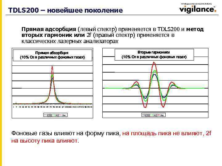 TDLS 200 – новейшее поколение Прямая адсорбция (левый спектр) применяется в TDLS 200 и
