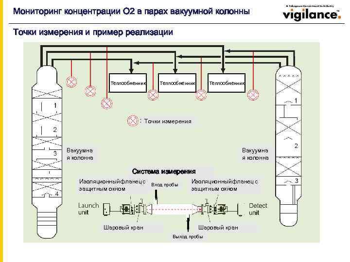 Мониторинг концентрации О 2 в парах вакуумной колонны Точки измерения и пример реализации Теплообменник