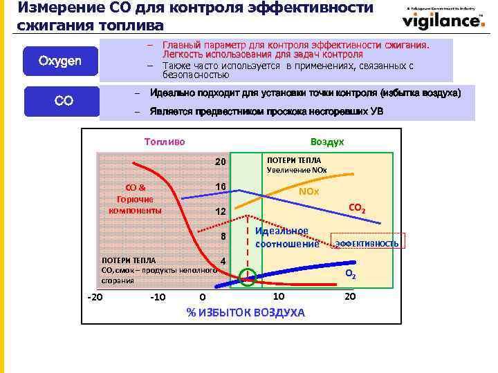 Измерение СО для контроля эффективности сжигания топлива – Главный параметр для контроля эффективности сжигания.