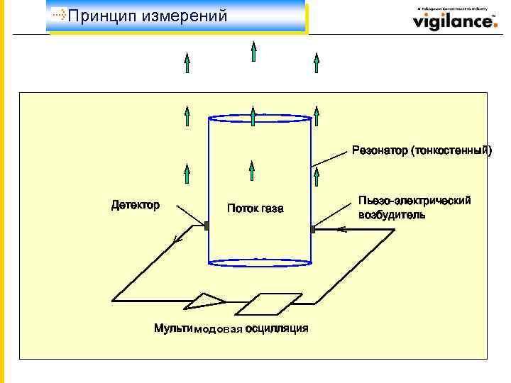 Принцип измерений Резонатор (тонкостенный) Детектор Поток газа Мультимодовая осцилляция Пьезо-электрический возбудитель