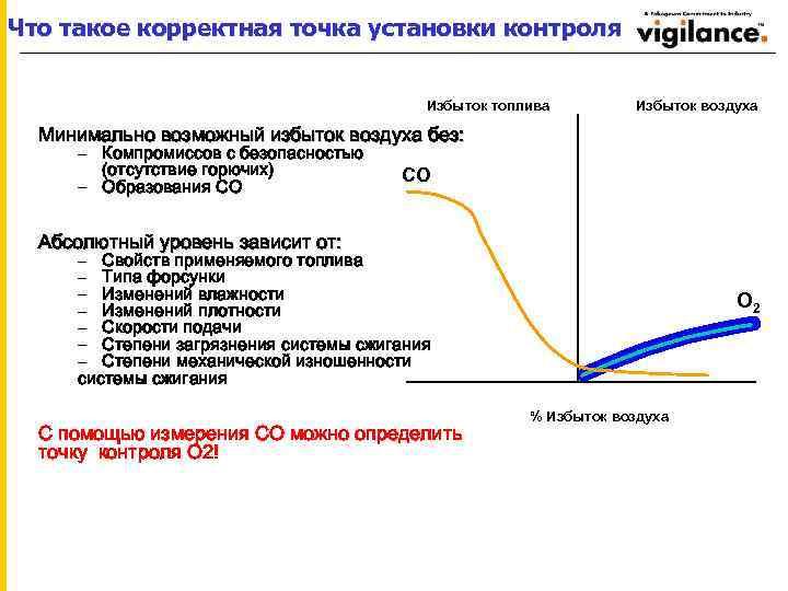Что такое корректная точка установки контроля Избыток топлива Избыток воздуха Минимально возможный избыток воздуха