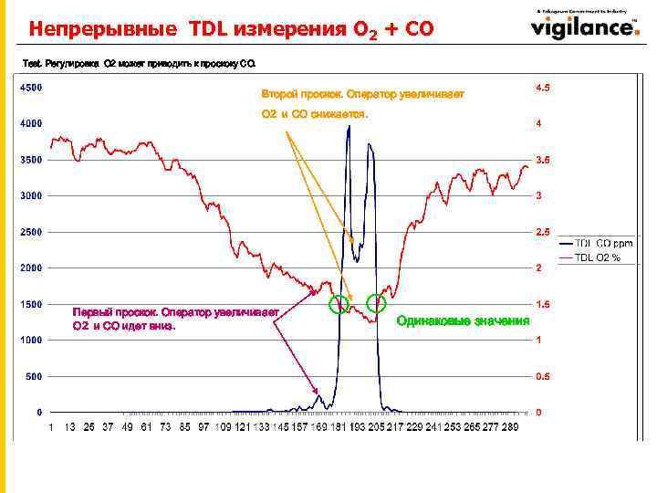 Непрерывные TDL измерения O 2 + CO Test. Регулировка O 2 может приводить к