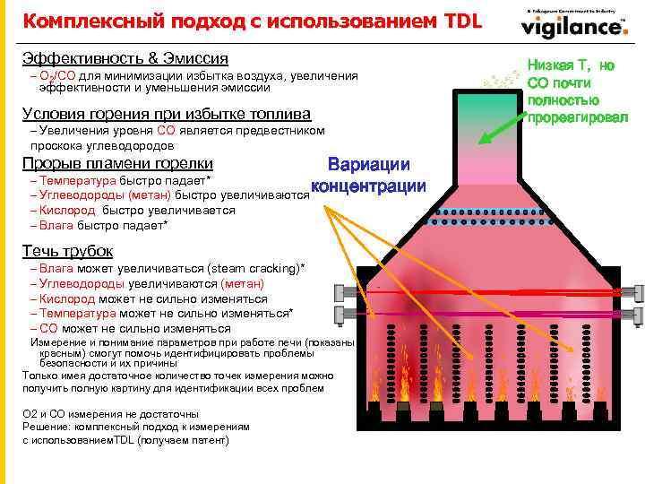 Комплексный подход с использованием TDL Эффективность & Эмиссия – O 2/CO для минимизации избытка