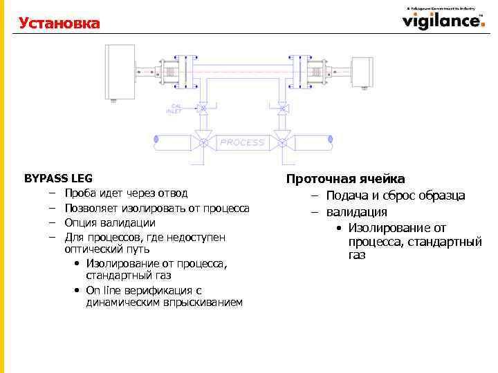 Установка BYPASS LEG – Проба идет через отвод – Позволяет изолировать от процесса –