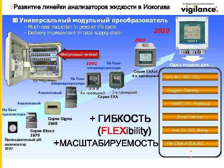 Развитие линейки анализаторов жидкости в Иокогава Универсальный модульный преобразователь – Much cost reduction in