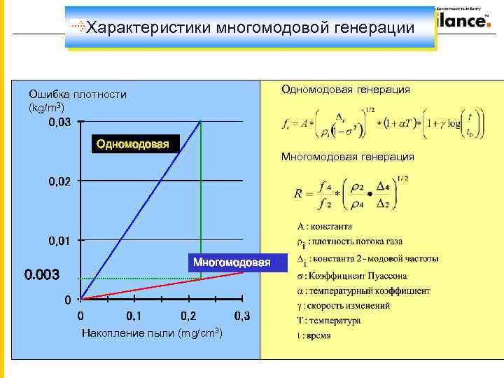 Характеристики многомодовой генерации Одномодовая генерация Ошибка плотности (kg/m 3) Одномодовая 0. 003 Многомодовая генерация