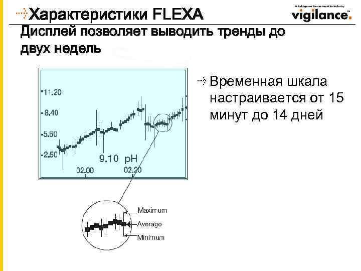 Характеристики FLEXA Дисплей позволяет выводить тренды до двух недель Временная шкала настраивается от 15