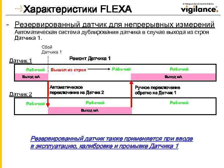 Характеристики FLEXA - Резервированный датчик для непрерывных измерений Автоматическая система дублирования датчика в случае