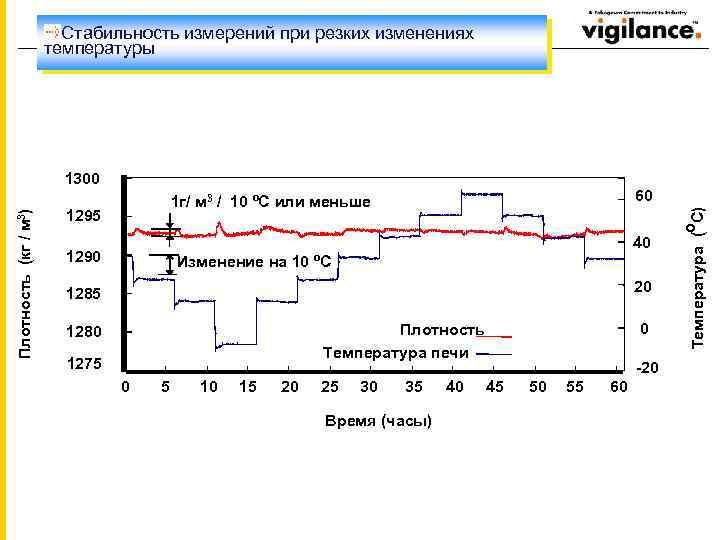 Стабильность измерений при резких изменениях температуры 1300 70 60 60 1 г/ м 3