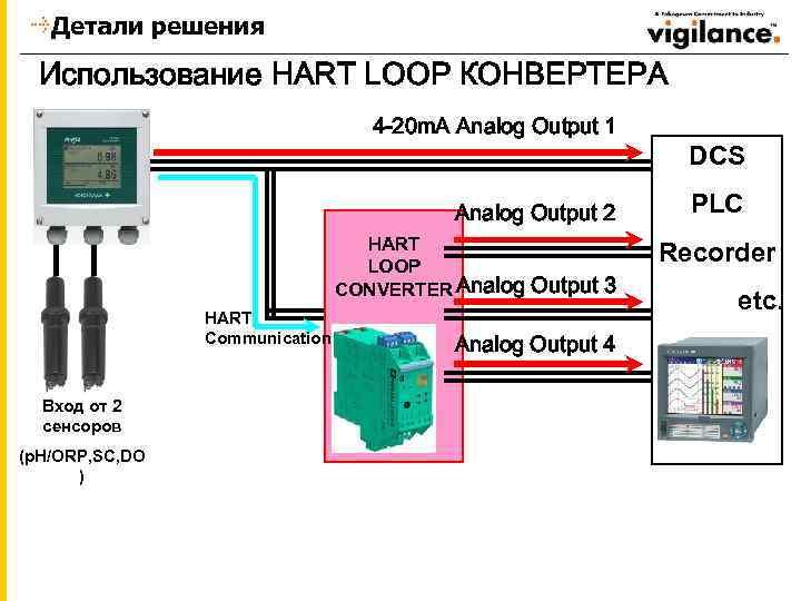 Детали решения Использование HART LOOP КОНВЕРТЕРА 4 -20 m. A Analog Output 1 DCS