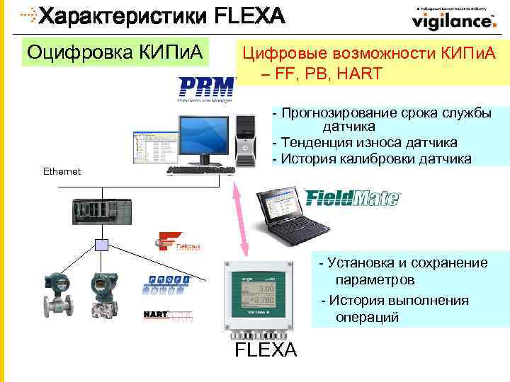 Характеристики FLEXA Оцифровка КИПи. А Ethernet Цифровые возможности КИПи. А – FF, PB, HART