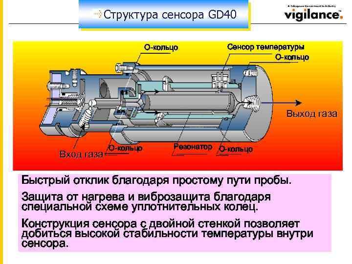 Структура сенсора GD 40 О-кольцо Сенсор температуры О-кольцо Выход газа Вход газа О-кольцо Резонатор