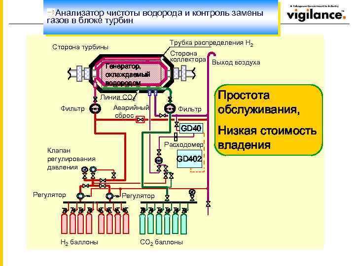 Анализатор чистоты водорода и контроль замены газов в блоке турбин Трубка распределения H 2