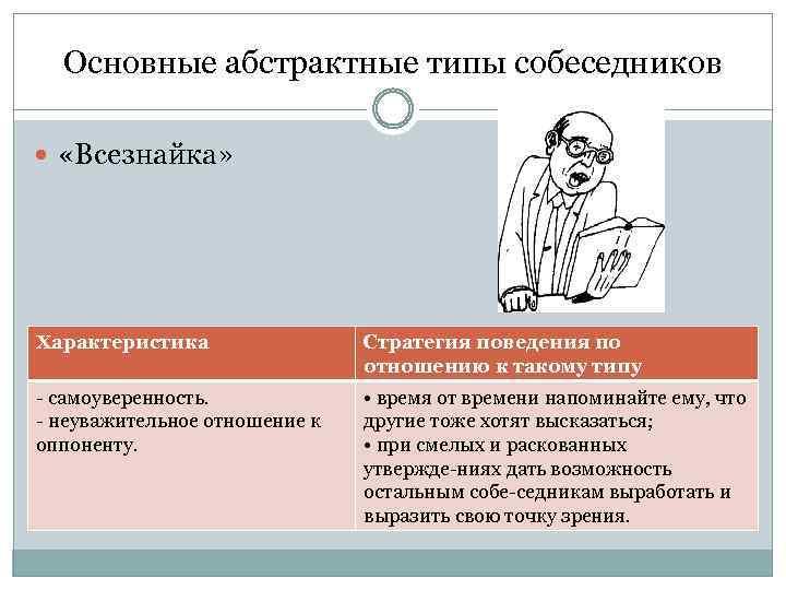 Основные абстрактные типы собеседников «Всезнайка» Характеристика Стратегия поведения по отношению к такому типу самоуверенность.