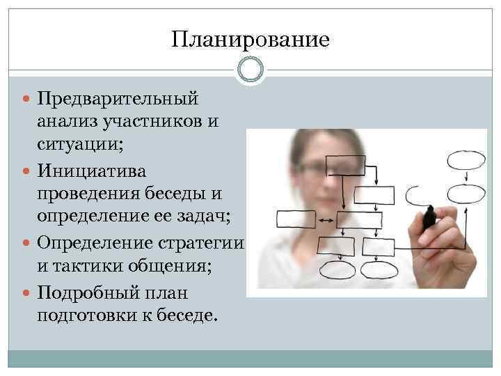 Планирование Предварительный анализ участников и ситуации; Инициатива проведения беседы и определение ее задач; Определение