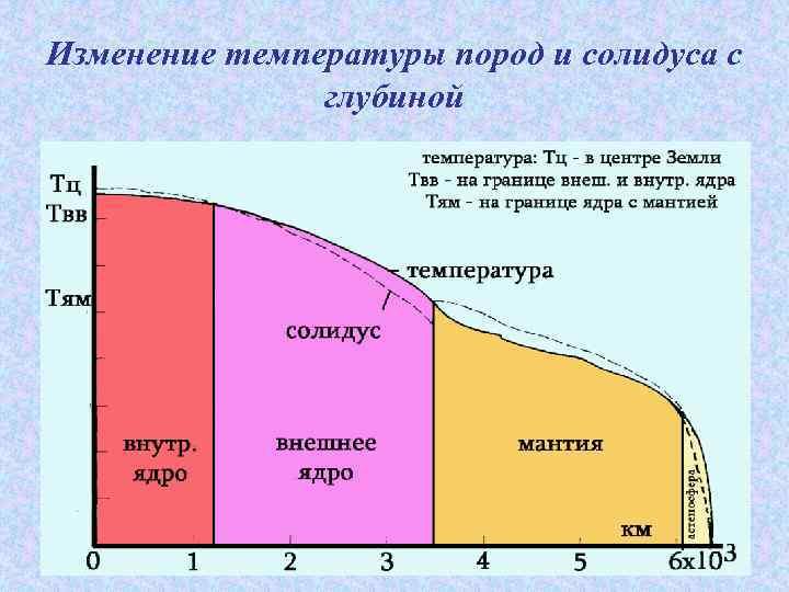Изменение температуры пород и солидуса с глубиной