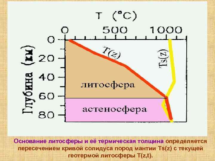 Основание литосферы и её термическая толщина определяется пересечением кривой солидуса пород мантии Ts(z) с