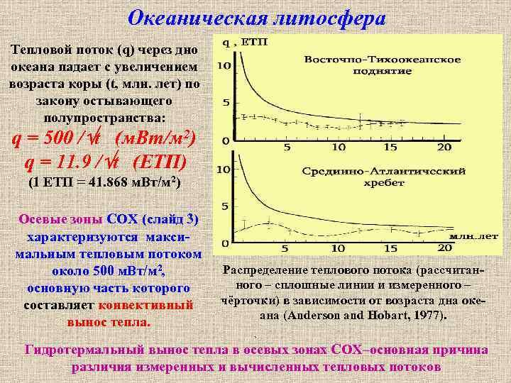 Океаническая литосфера Тепловой поток (q) через дно океана падает с увеличением возраста коры (t,